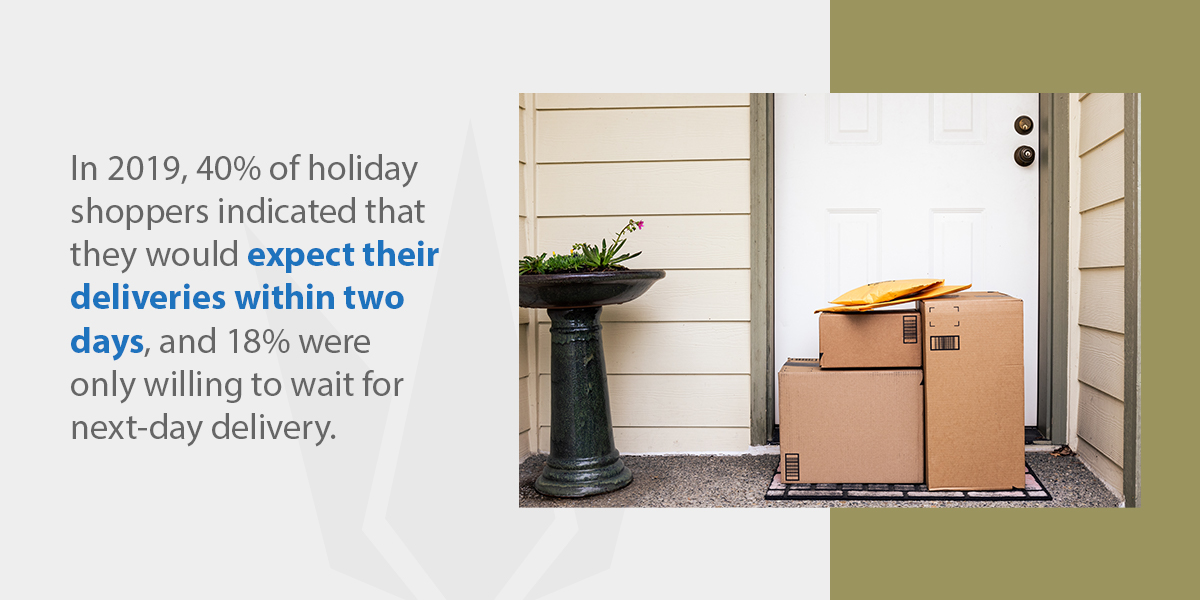 in 2019, 40% of holiday shoppers indicated that they would expect their deliveries within two days
